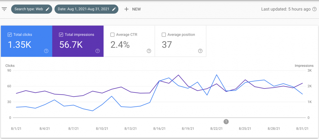 Our Website Click Per Month (GSC)
